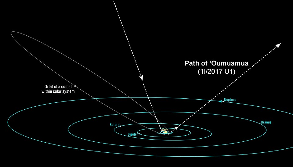 Oumuamua From Beyond Our Solar System, Asteroid or ...